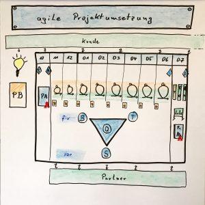 Projektumsetzung agil