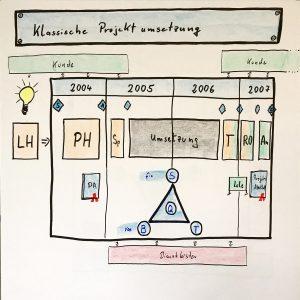 Projektumsetzung klassisch